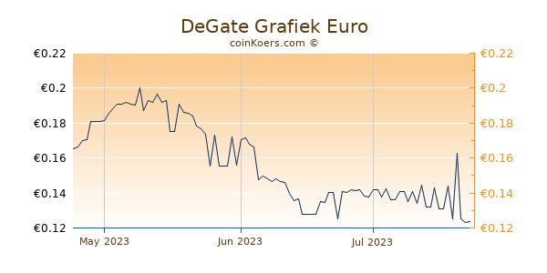 DeGate Grafiek 3 Maanden