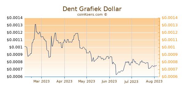 Dent Grafiek 6 Maanden