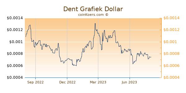 Dent Grafiek 1 Jaar
