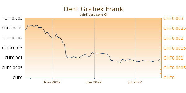 Dent Grafiek 3 Maanden