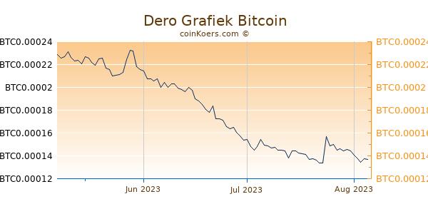 Dero Grafiek 3 Maanden