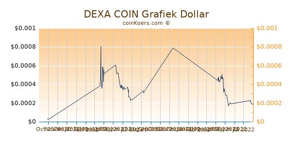 DEXA COIN Chart 3 Monate