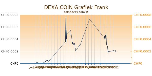 DEXA COIN Grafiek 6 Maanden