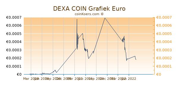 DEXA COIN Grafiek 1 Jaar