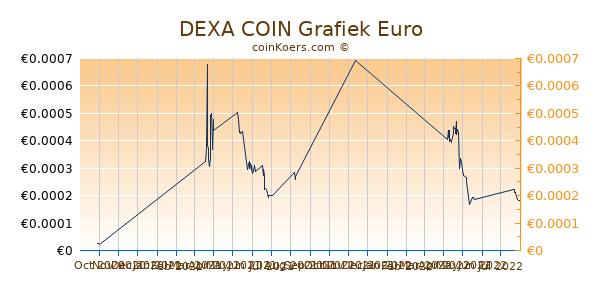 DEXA COIN Grafiek 3 Maanden