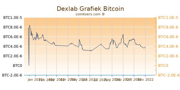 Dexlab Grafiek 6 Maanden