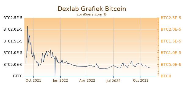 Dexlab Grafiek 1 Jaar