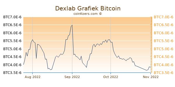 Dexlab Grafiek 3 Maanden
