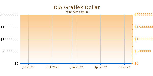 DIA Grafiek 1 Jaar