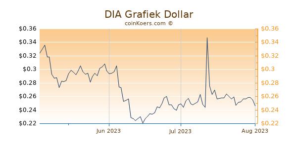 DIA Chart 3 Monate