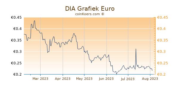 DIA Grafiek 6 Maanden