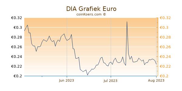 DIA Grafiek 3 Maanden