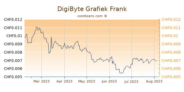 DigiByte Grafiek 6 Maanden