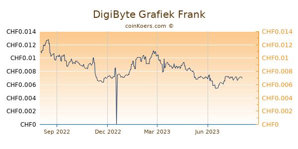 DigiByte Grafiek 1 Jaar