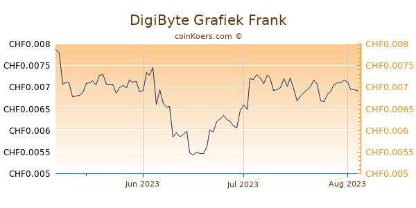 DigiByte Grafiek 3 Maanden