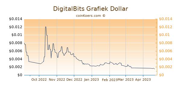 DigitalBits Grafiek 6 Maanden