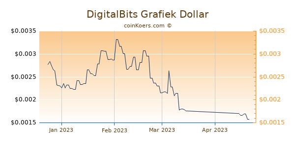DigitalBits Chart 3 Monate