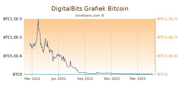 DigitalBits Grafiek 1 Jaar