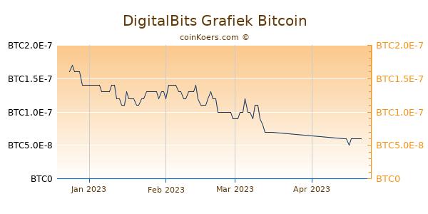 DigitalBits Grafiek 3 Maanden