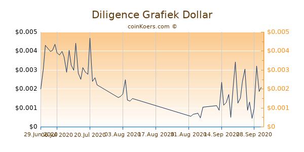 Diligence Chart 3 Monate