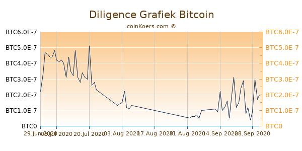 Diligence Grafiek 1 Jaar