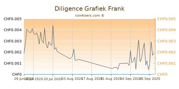 Diligence Grafiek 6 Maanden
