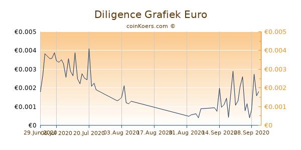 Diligence Grafiek 3 Maanden