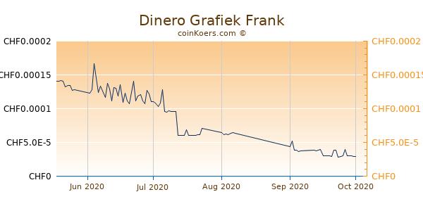 Dinero Grafiek 3 Maanden