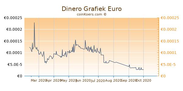 Dinero Grafiek 6 Maanden