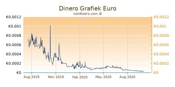 Dinero Grafiek 1 Jaar