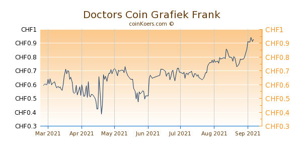 Doctors Coin Grafiek 6 Maanden