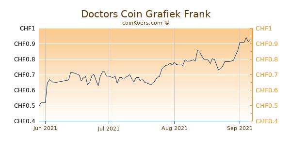 Doctors Coin Grafiek 3 Maanden