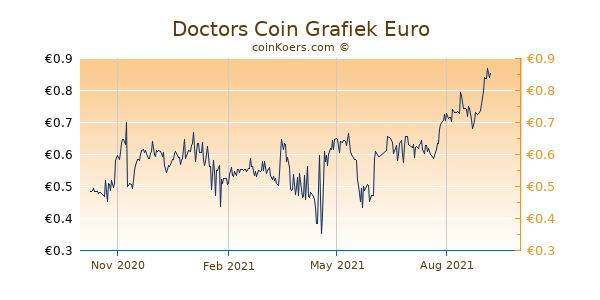 Doctors Coin Grafiek 1 Jaar