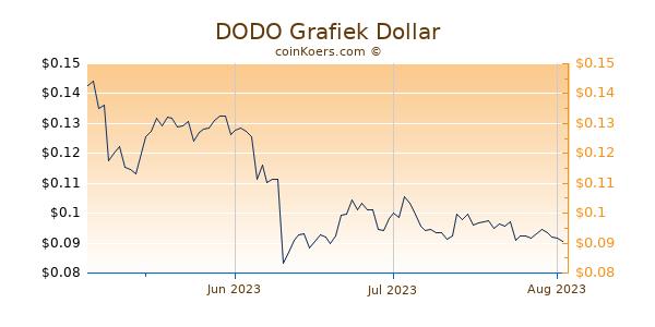 DODO Chart 3 Monate