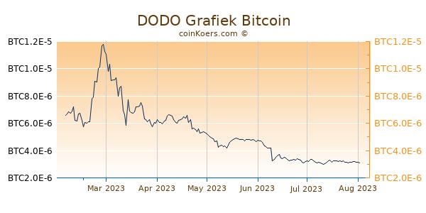 DODO Grafiek 6 Maanden