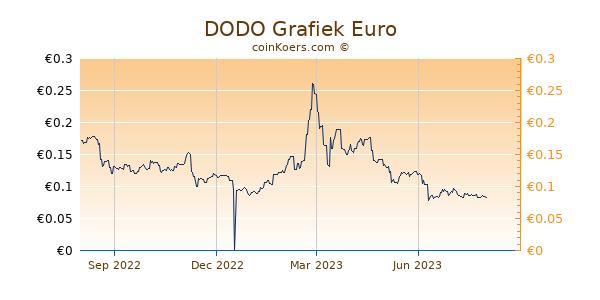 DODO Grafiek 1 Jaar