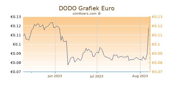 DODO Grafiek 3 Maanden