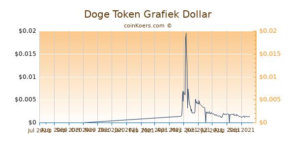 Doge Token Grafiek 6 Maanden