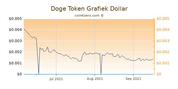 Doge Token Chart 3 Monate