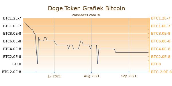 Doge Token Grafiek 3 Maanden