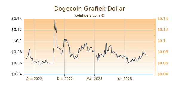 Dogecoin Grafiek 1 Jaar