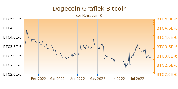 Dogecoin Grafiek 6 Maanden
