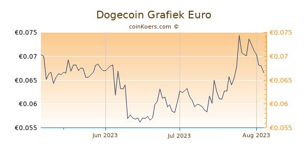 Dogecoin Grafiek 3 Maanden