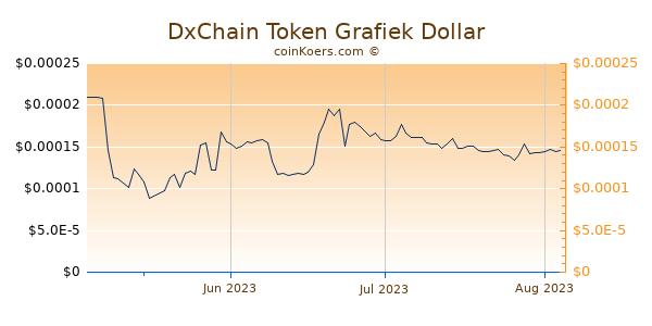 DxChain Token Chart 3 Monate