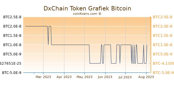 DxChain Token Grafiek 6 Maanden