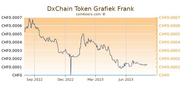 DxChain Token Grafiek 1 Jaar