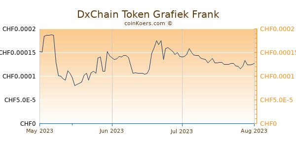 DxChain Token Grafiek 3 Maanden