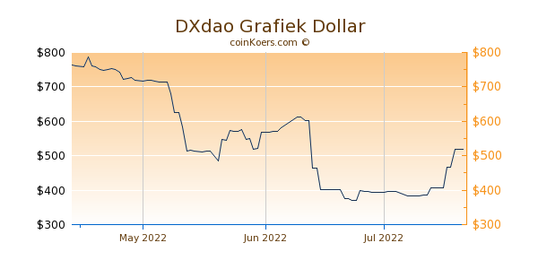 DXdao Chart 3 Monate
