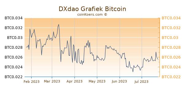 DXdao Grafiek 6 Maanden