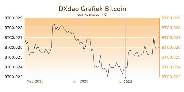 DXdao Grafiek 3 Maanden